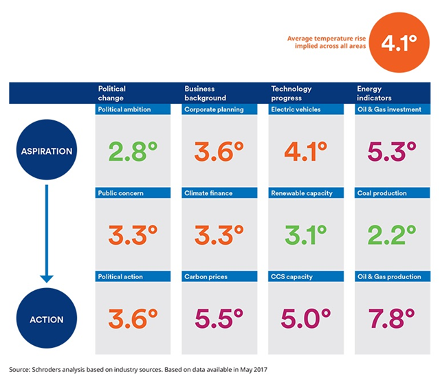 The Schroders Climate Progress Dashboard predicts a 4°C rise in global temperature by the year 2100. Graphic: Schroders