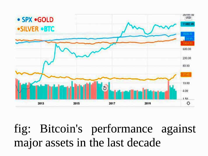 Bitcoin's performance against major assets in the last decade