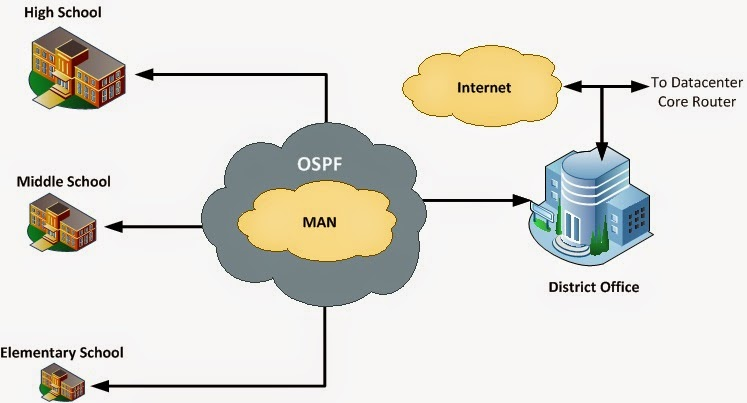 Metropolitan area network man wildancreative pengertian jaringan man ccuart Choice Image