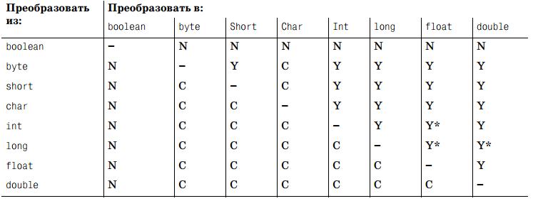 JavaBasics_ImplicitTypeCastingPrimitivesDetailedTable