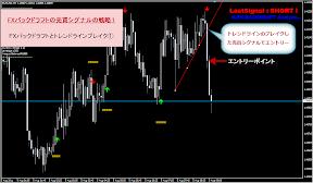 FXバックドラフト・トレンドラインブレイク戦略1