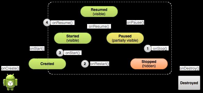 Ciclo di un'attività stoppata in Android