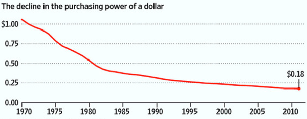 Decline in purchasing power of dollar 1970-2010 - Bitcoin Is Scam