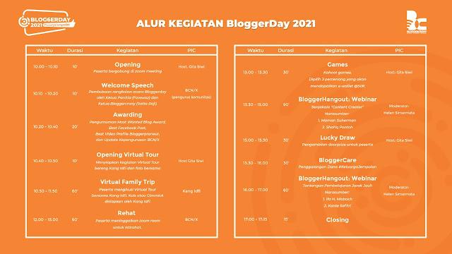 alur kegiatan BloggerDay 2021