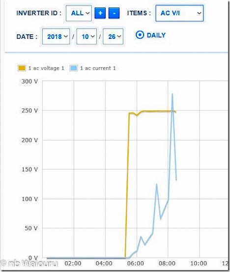 AC Graph