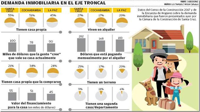 El 46% de los bolivianos carece de vivienda propia, según estudio