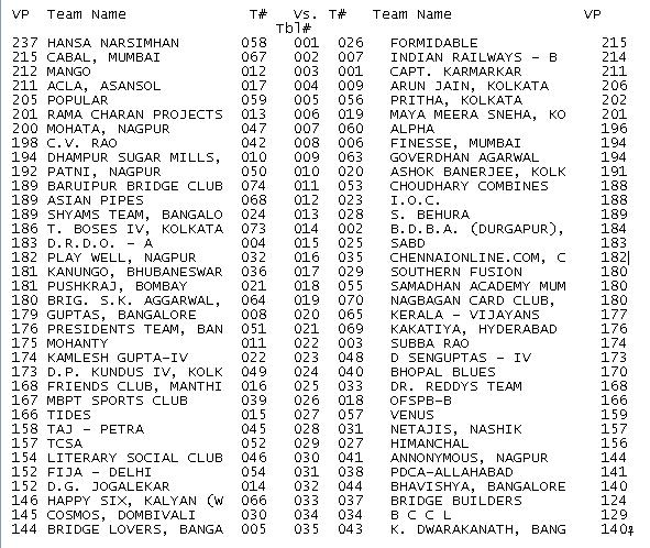 2009 Winter Nationals - Ruia Results - Section A - Round%2B13%2Bdraw.JPG