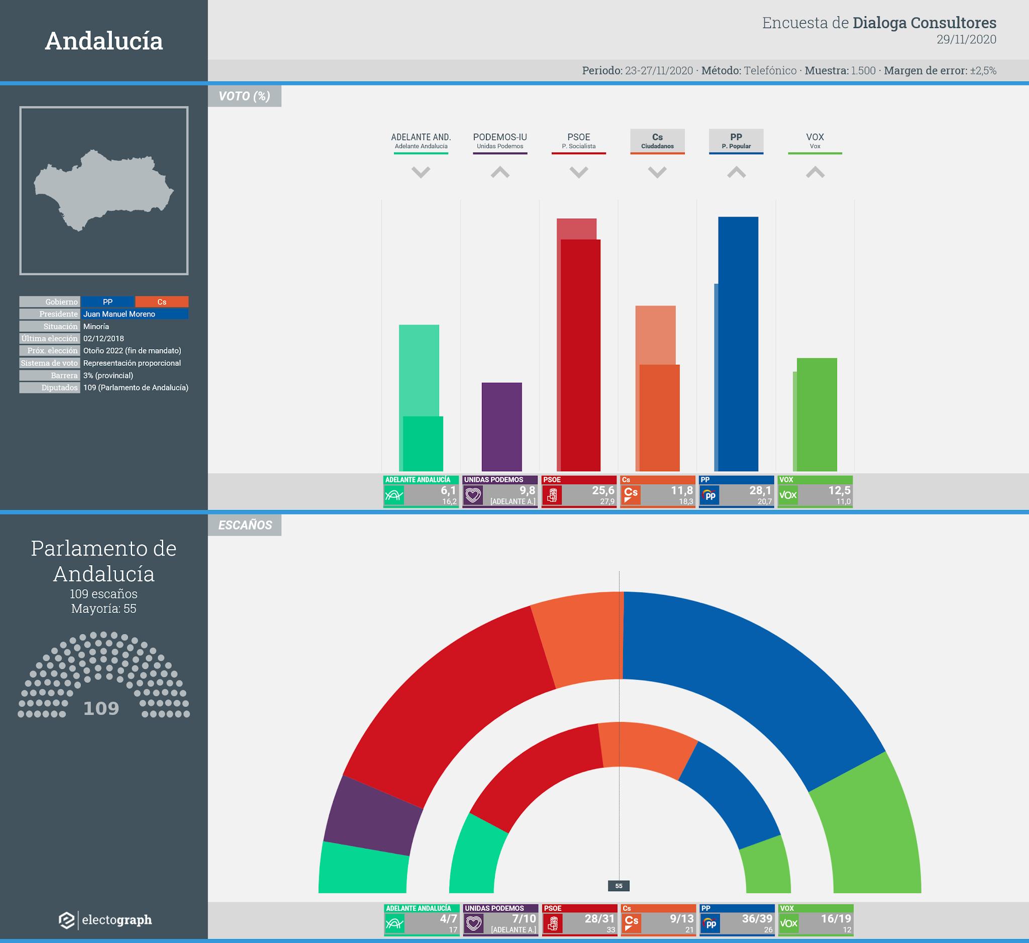 Gráfico de la encuesta para elecciones autonómicas en Andalucía realizada por Dialoga Consultores, 29 de noviembre de 2020