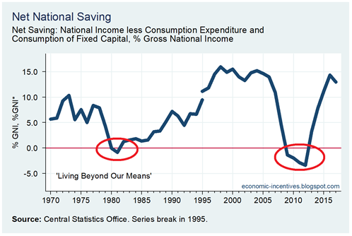 Net National Savings 1970-2017