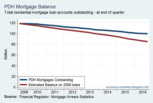 PDH Mortgage Balance Estimated Like-for-Like