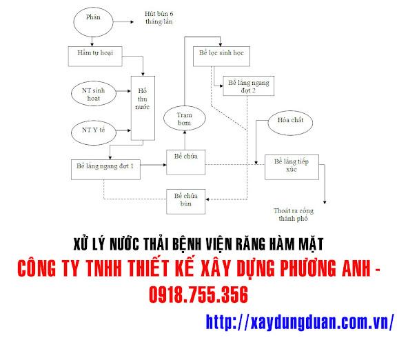 xu-ly-nuoc-thai-benh-vien-rang-ham-mat