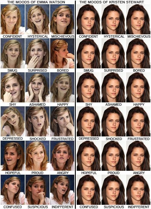 Emma Watson versus Kristen Stewart