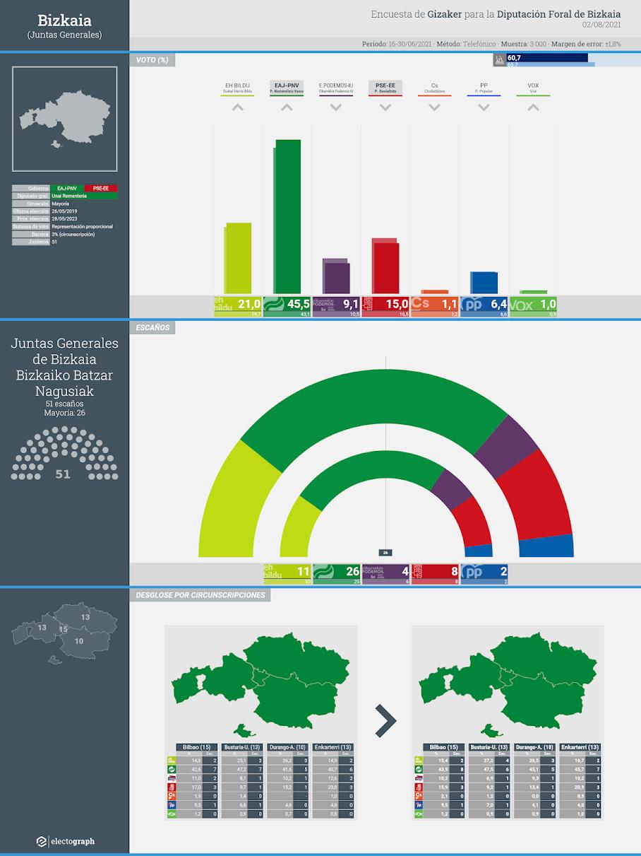 Gráfico de la encuesta para elecciones forales en Gipuzkoa realizada por Gizaker para la Diputación Foral de Bizkaia, 2 de agosto de 2021