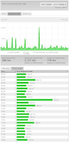 pingdom response time chart for iweb