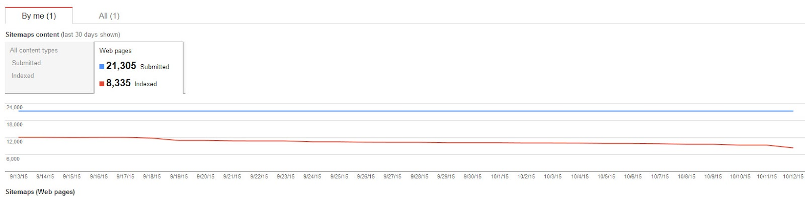 sitemap indexed page is decreasing day by day google product forums