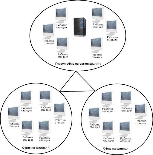 Визуализация на централизирана WAN мрежа
