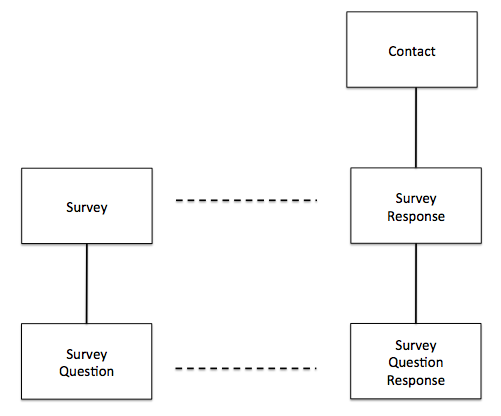 Survey App Data Model