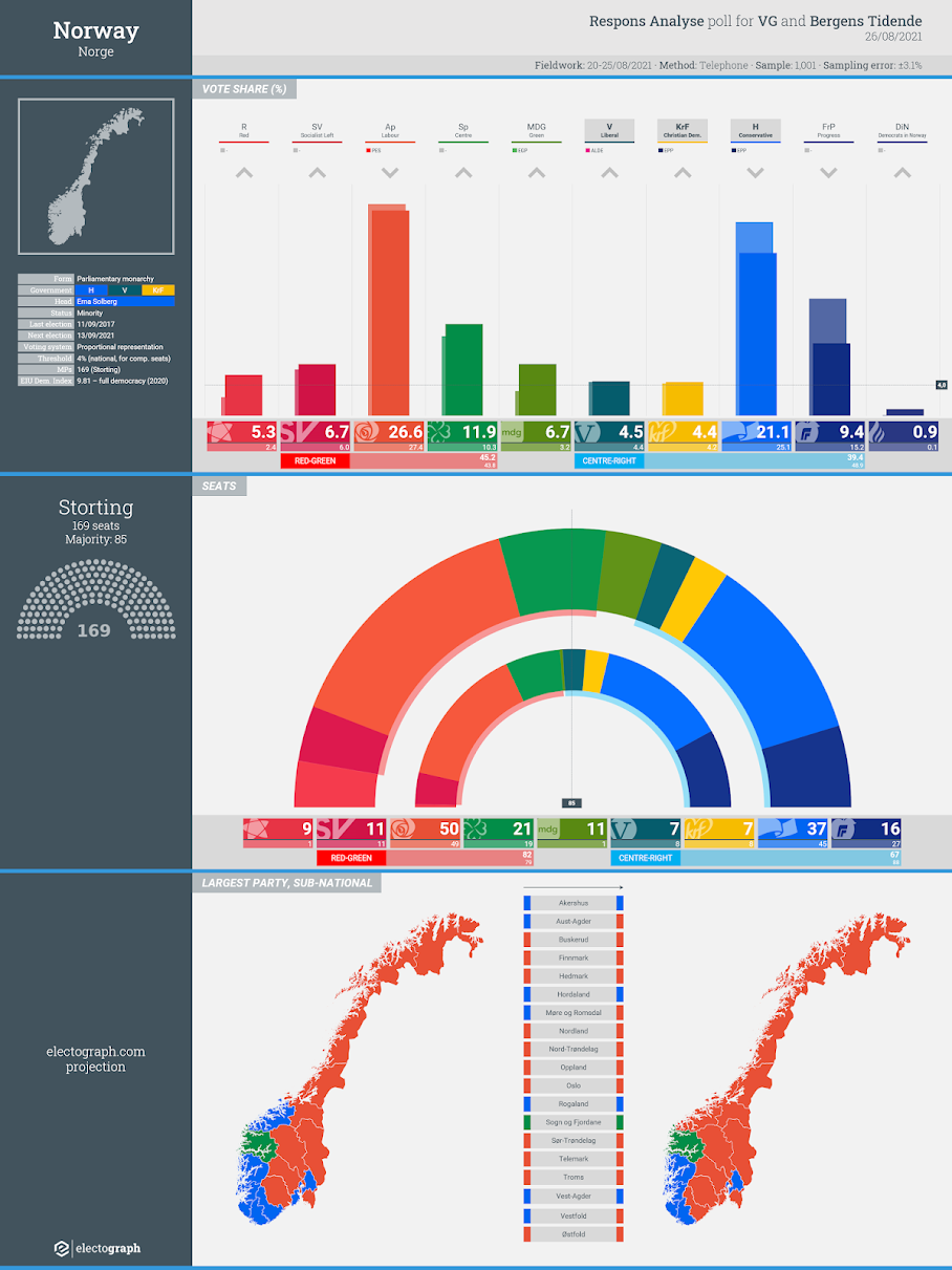 NORWAY: Respons Analyse poll chart for VG and Bergens Tidende, 26 August 2021