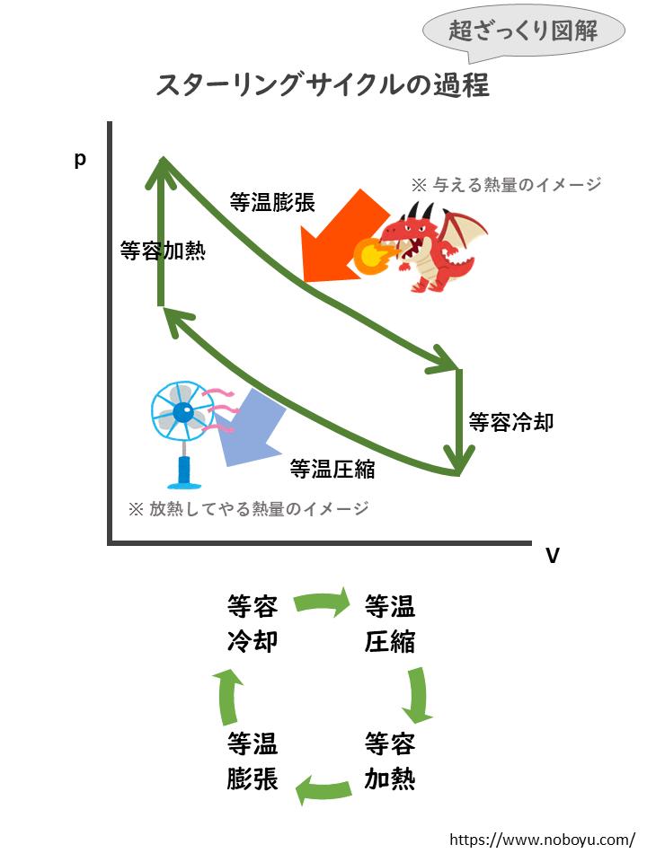 スターリングサイクルの説明図