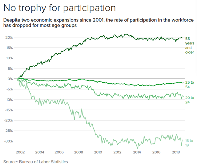 U.S. workforce participation, 2002-2018. Despite two economic expansions since 2001, the rate of participation in the workforce has dropped for most age groups. Data: Bureau of Labor Statistics. Graphic: CBS News / MoneyWatch