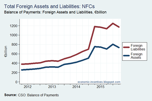 Foreign Assets and Liabilities of NFCs