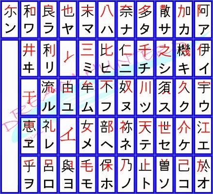 Do Manyougana para o Katakana