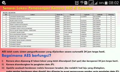 Lokasi Pemasangan Kamera AES di Kelantan