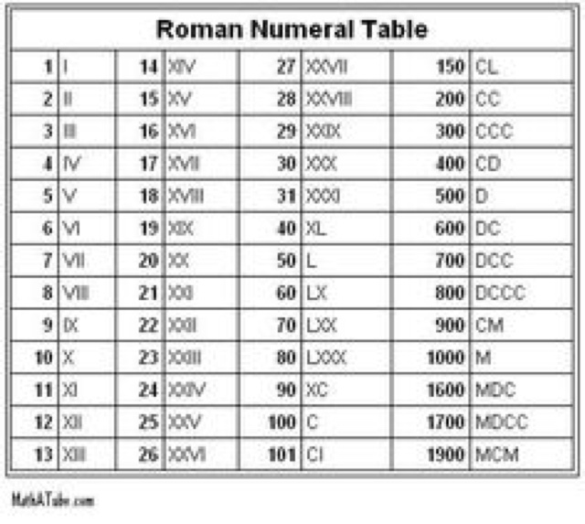 ... Roman numerals in class. Students will use Roman numerals in their
