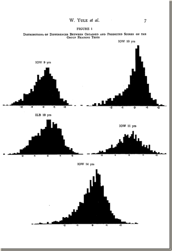 Reading distributions