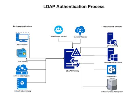 Giao thức truy nhập thư mục(LDAP) là gì?