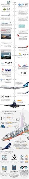 [Infographic] Chặng đường nửa thế kỉ của 'Nữ hoàng bầu trời' Boeing 747