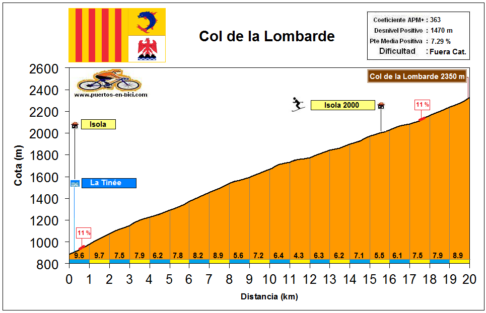 Altimetría Col de la Lombarde