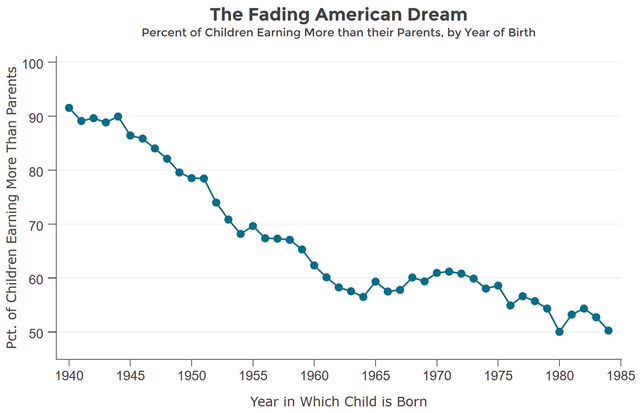 The fading American dream: percent of children earning more than their parents, by year of birth, 1940-1985. Graphic: The Equality of Opportunity Project