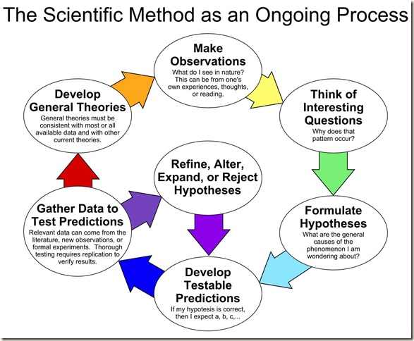 Scientific method process picture