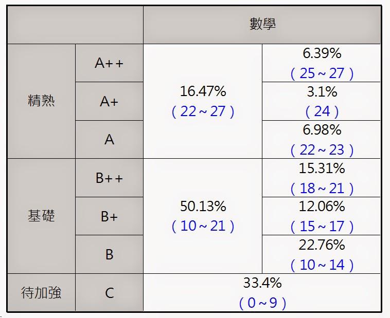103年國中教育會考數學科答對題數與標示人數百分比的統計表