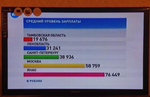 Russia, St.Petersburg, Venäjä, Pietari, avarage salary, keskipalkka