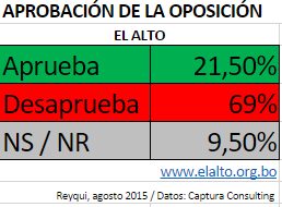 El Alto:Solo dos de cada diez alteños aprueban a la oposición política