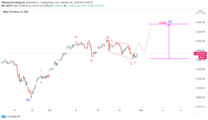 Nifty50 Wave analysis