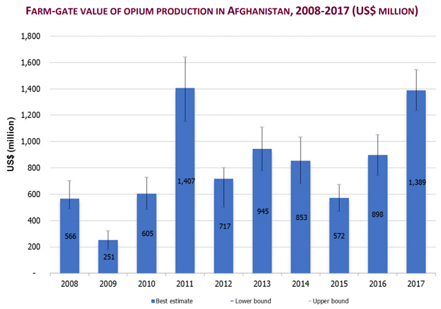 Farm-gate value of opium production in Afghanistan, 2008-2017. Graphic: UNODC