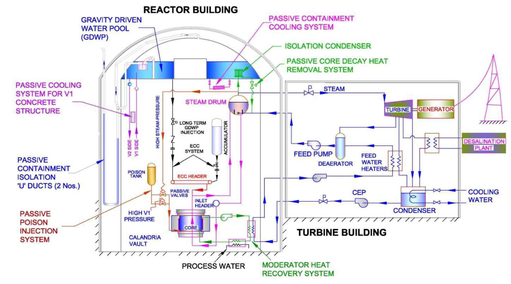 How to design a nuclear power reactor the a b c ds www advanced heavy water reactor ahwr block diagram india ccuart Image collections