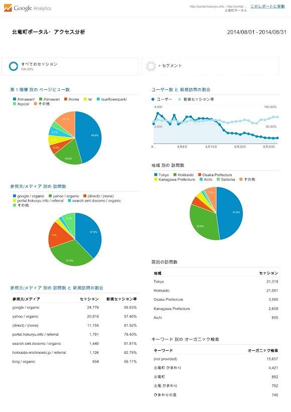 北竜町ポータル・アクセス報告2014年度(2014年7月)