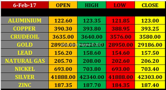 Today's commodity Market closing rates 6feb 2017