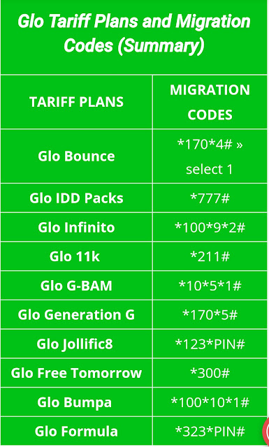 Glo Tariff Plan, cheap Glo Tariff Plan, cheap glo data plan,