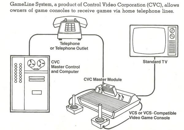 La historia del online en las consolas Parte I