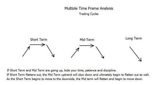 belajar trading forex menggunakan dua time frame