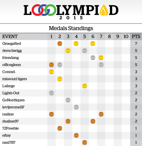 Event7Results_MedalsStandings.png