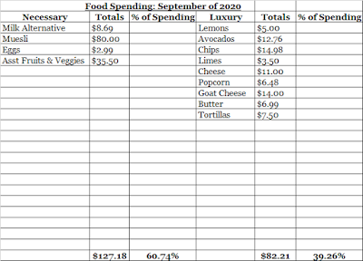 September Food Expenses
