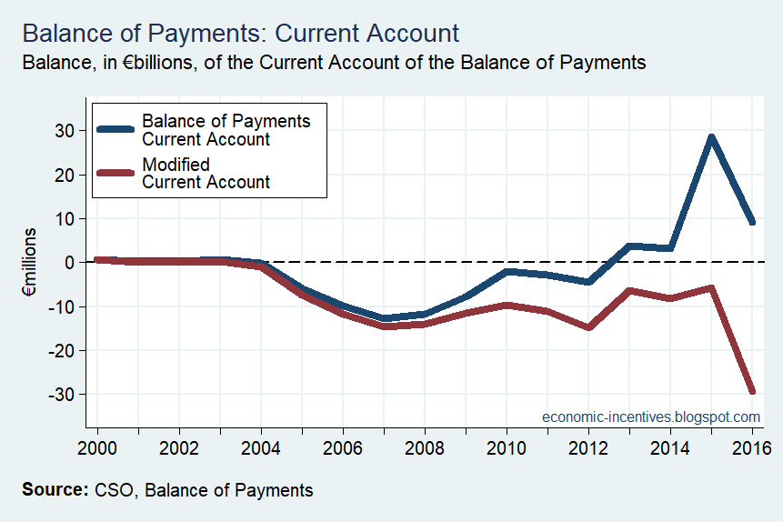 [Modified+Current+Account+Annual%5B2%5D]
