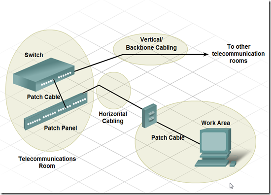 my howtos and projects networking structured cabling structured cabling elements