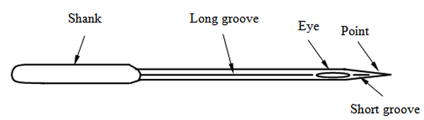 Fig: Sewing Machine Needle (Side View)